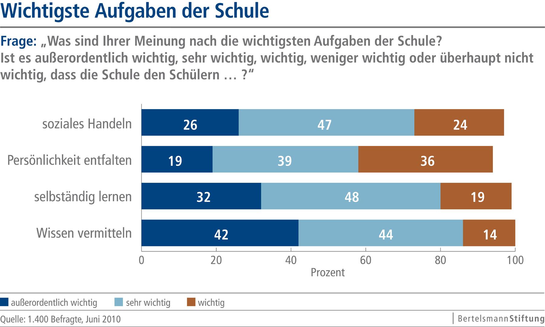 Eltern halten schulen in deutschland f r ungerecht for Schule grafik