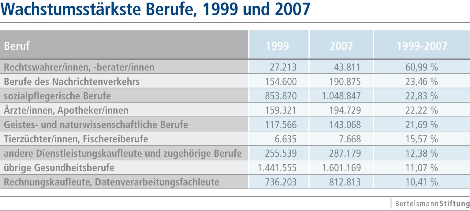 Gute aussichten f r arbeitnehmer in deutschland for Berufe in der schweiz