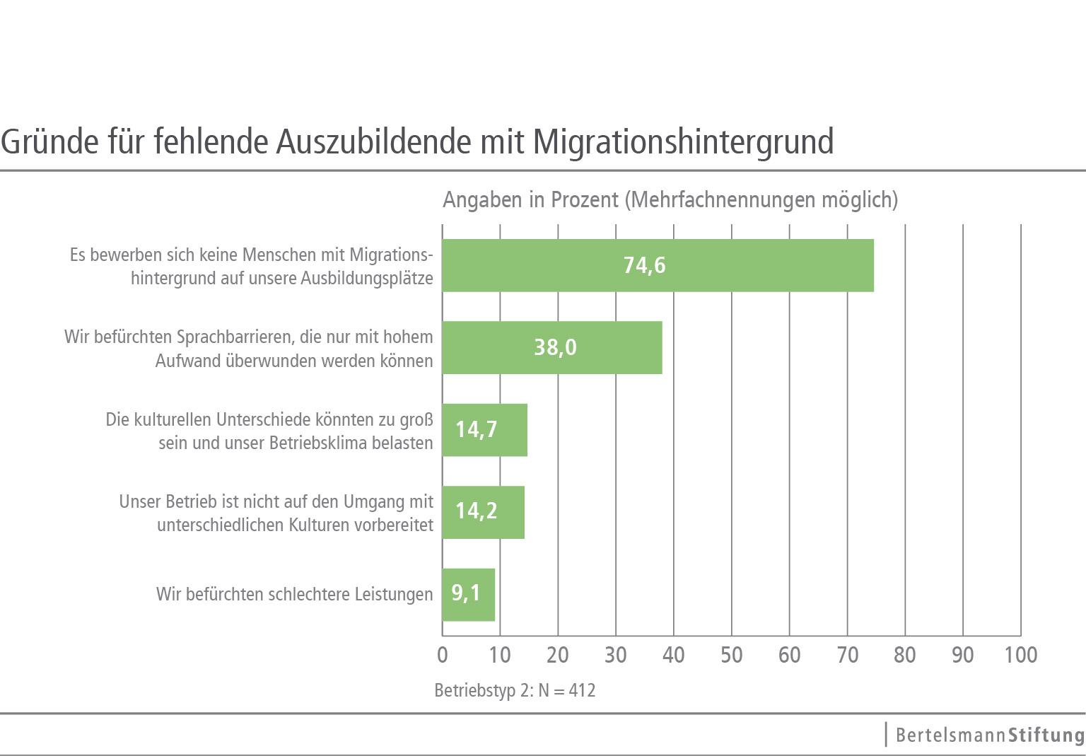 diskriminierung in deutschland gegen teenager