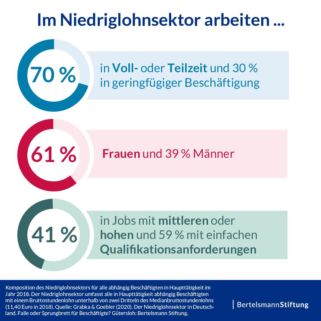 https://www.bertelsmann-stiftung.de/fileadmin/files/Projekte/Beschaeftigung_im_Wandel/Infografik_JPG_Niedriglohnstudie-2020_Aufteilung-Niedriglohnbeschaeftigte_20200702.jpg
