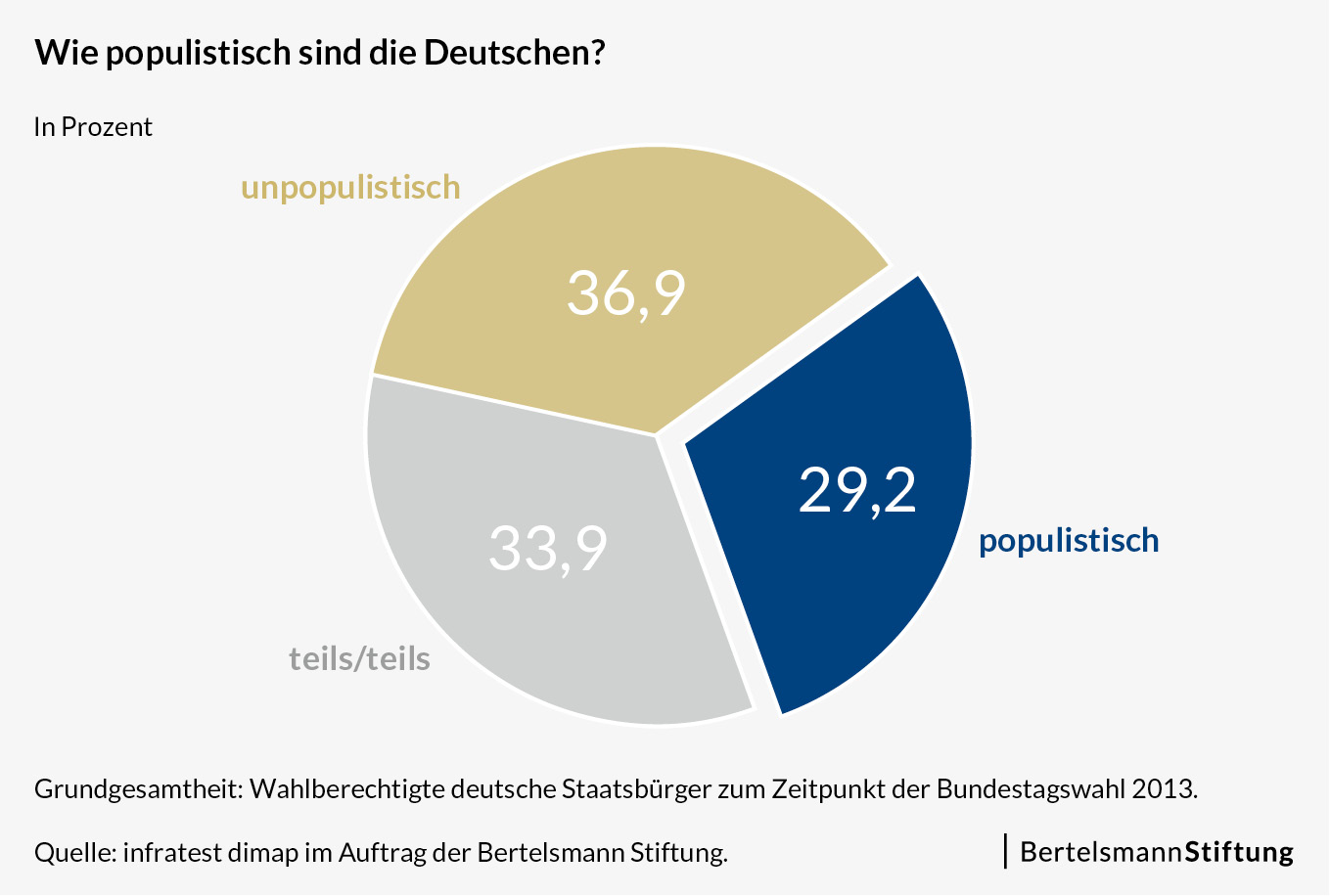 populistische einstellungen sind bei deutschen w hlern. Black Bedroom Furniture Sets. Home Design Ideas