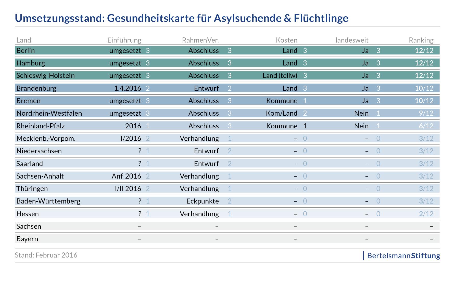 Die Erfahrungen in Bremen und Hamburg mit der Gesundheitskarte für  Asylbewerber sind nach offiziellen Verlautbarungen positiv.