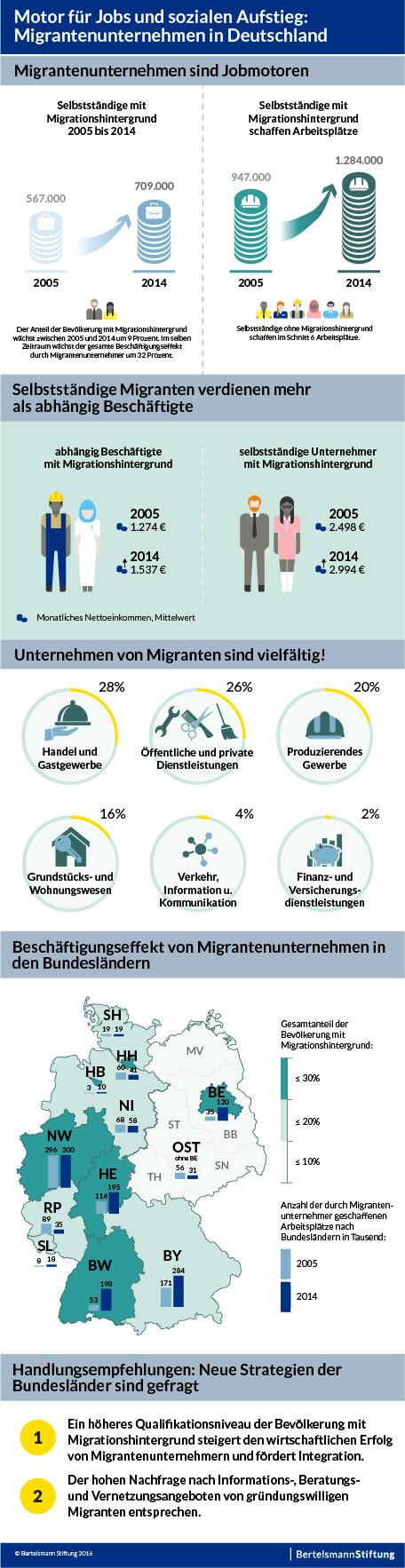migrantenunternehmen sind jobmotor f r deutschland. Black Bedroom Furniture Sets. Home Design Ideas