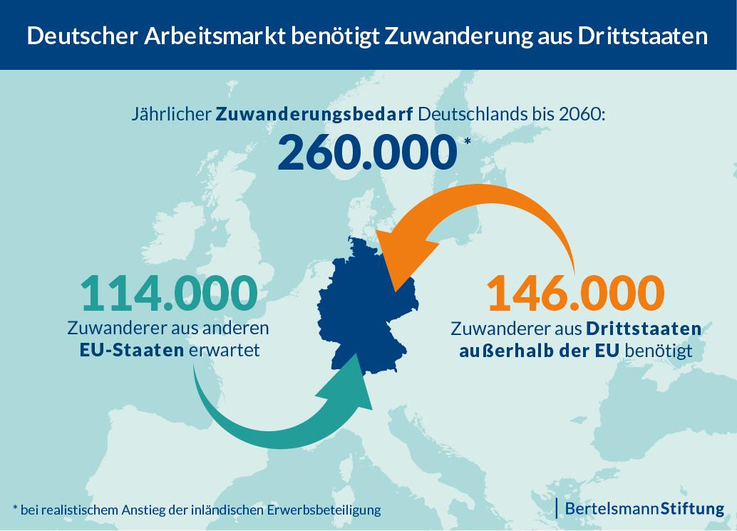https://www.bertelsmann-stiftung.de/fileadmin/files/Projekte/Migration_fair_gestalten/Infografik_Deutscher-Arbeitsmarkt-benoetigt-Zuwanderung-aus-Drittstaaten_20190212.png