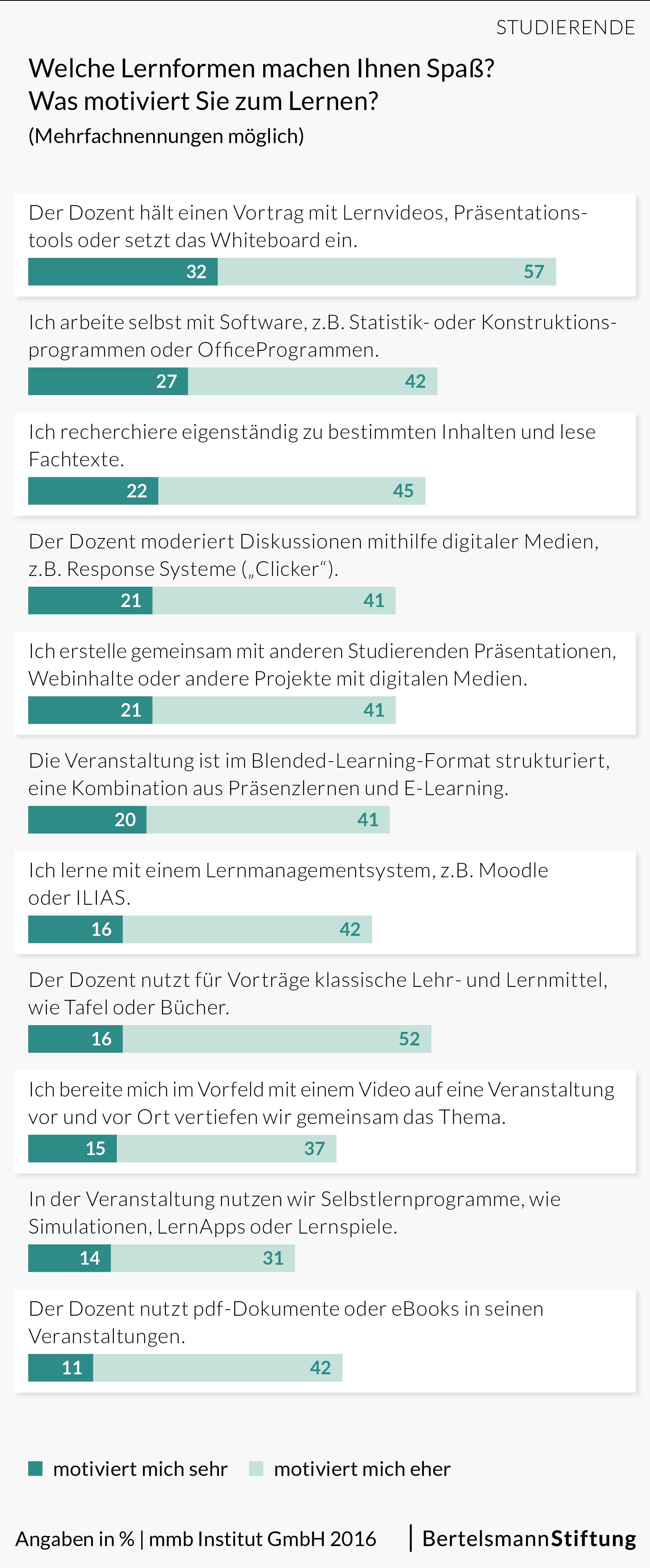 Groß Sonographeur Bildung Galerie - Menschliche Anatomie Bilder ...