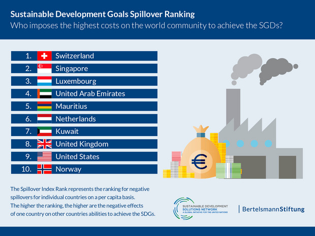 The chart shows which countries, due to their consumption preferences, impose the highest costs on the world community to achieve the UN Sustainable Development Goals. Switzerland, Singapore and Luxembourg are on top of the ranking.