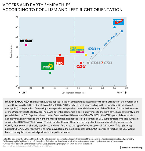 Voters and Party Sympathies According to Populism and Left-Right Orientation (Figure from Einwurf 3/2018.)