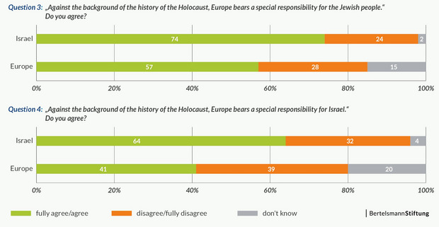 Graphic of the survey on the mutual perception of Europeans and Israelis.
