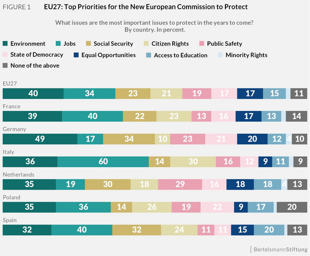 The chart shows what the citizens in France, Germany, Italy, the Netherlands, Poland, Spain and the EU27 expect from the new European Commission.