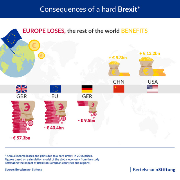 The chart shows that a hard Brexit would lead to annual income losses of several billion euros for Great Britain, the EU and Germany. At the same time, China and the USA would experience comparable income gains.