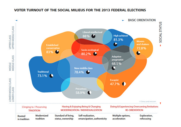 VO TER TURNOUT OF THE SOCIAL MILIEUS FOR THE 2013 FEDERAL ELEC TIONS