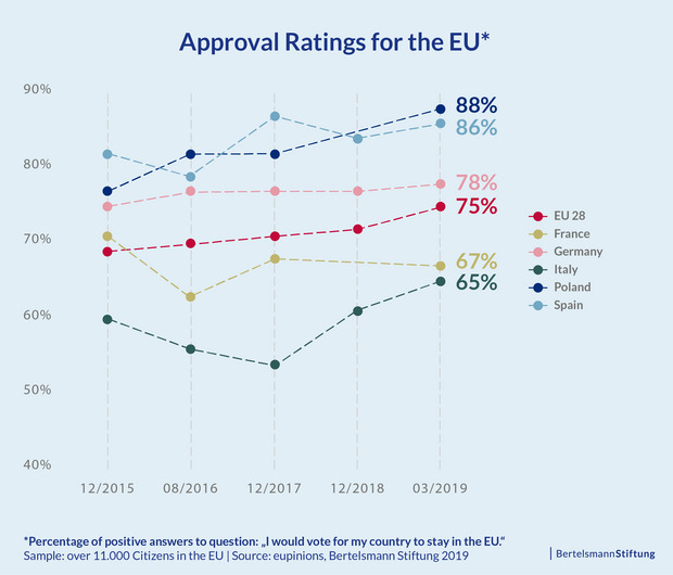 Approval of the EU is high – and generally rising – in the EU-28 States and in the five most populous EU Member States (after the departure of the United Kingdom).