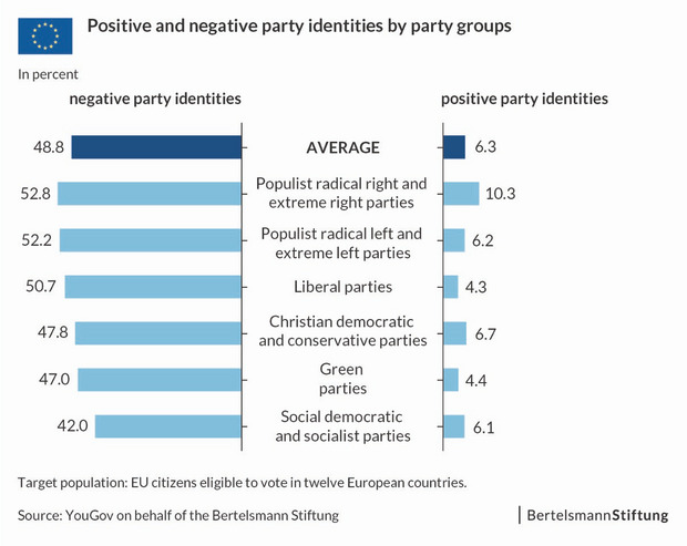 Positive and negative party identities by party groups in percent.