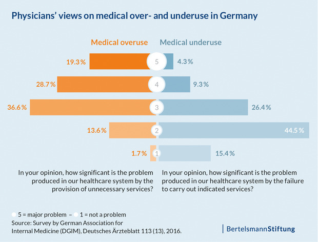 Physicians' views on medical over- and underuse in Germany