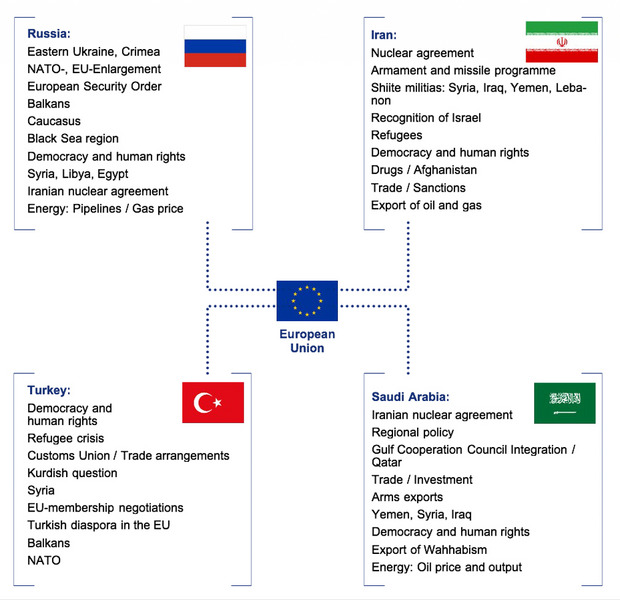 Key states and the EU