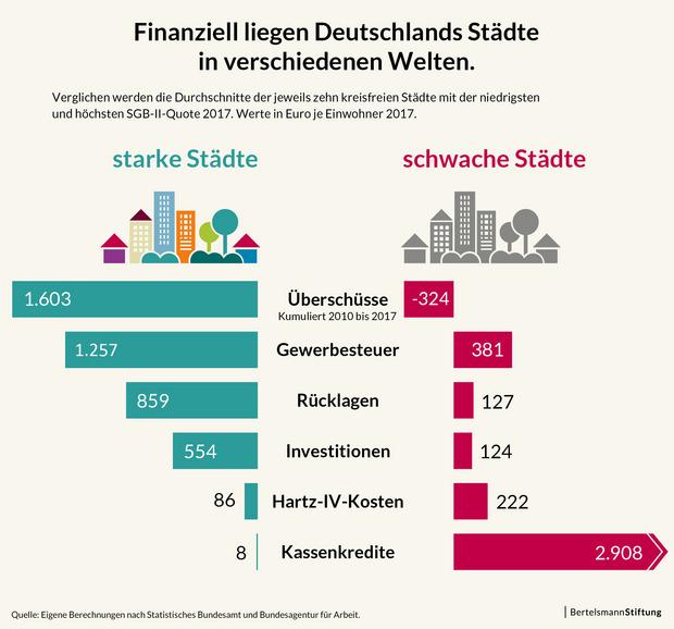 Infografik: Finanziell liegen Deutschlands Städte in verschiedenen Welten