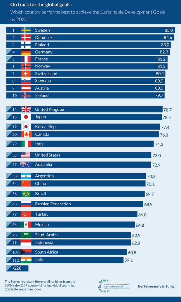 The 2018 SDG report shows that Sweden, Denmark and Finland are most successfull at achieving the global goals. Germany is just behind in fourth place.