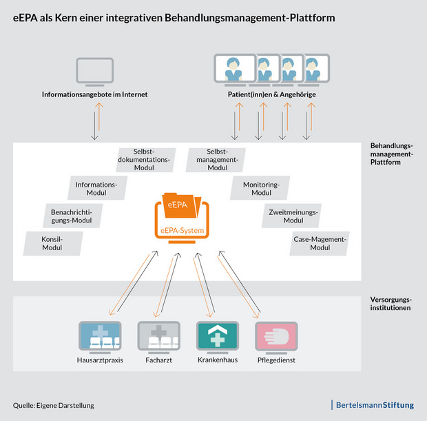 "Grafik ""Behandlungsmanagement-Plattformen"""