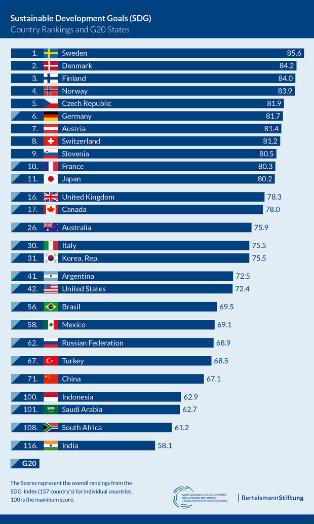 The chart shows how good or bad the Top 10 and the G20 countries rank in terms of fulfilling the Sustainable Development Goals.