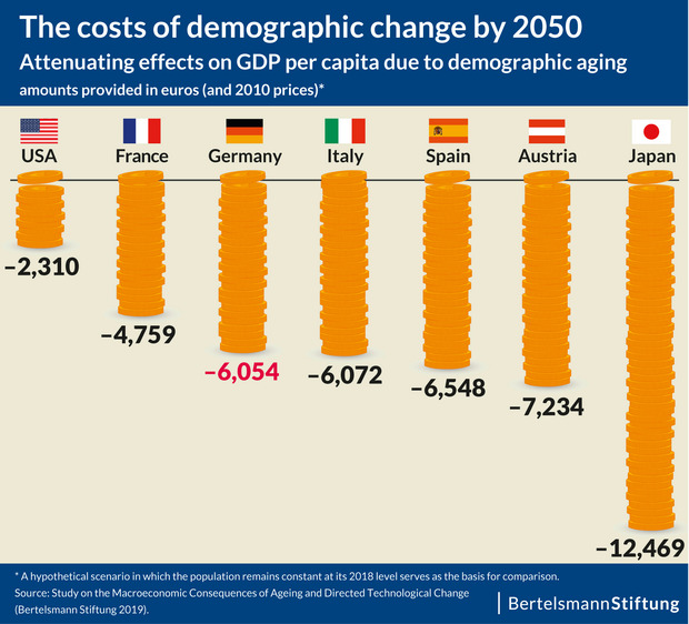 The chart shows by how much the gross domestic product by capita will be diminished in the seven examined countries by 2050 if the aging of society does not get compensated. The USA would have to fear the fewest losses, while Japan would be hit the hardest.