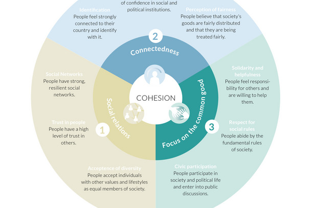 Areas and dimensions of social cohesion