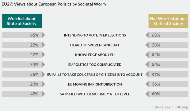 The respondents' assessment of European policy in multiple areas differs depending on the degree of their own social insecurity.
