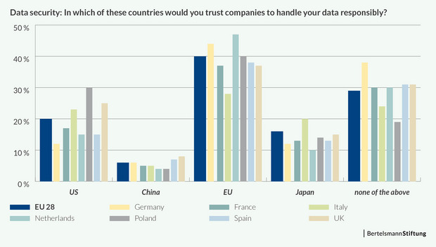 Data security: In wich of these countries would you trust companies to handle your data responsibly?