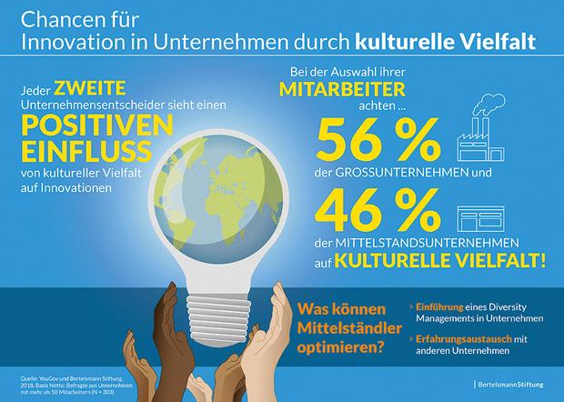Kulturelle Vielfalt Wirkt Sich Positiv Auf Innovation Aus