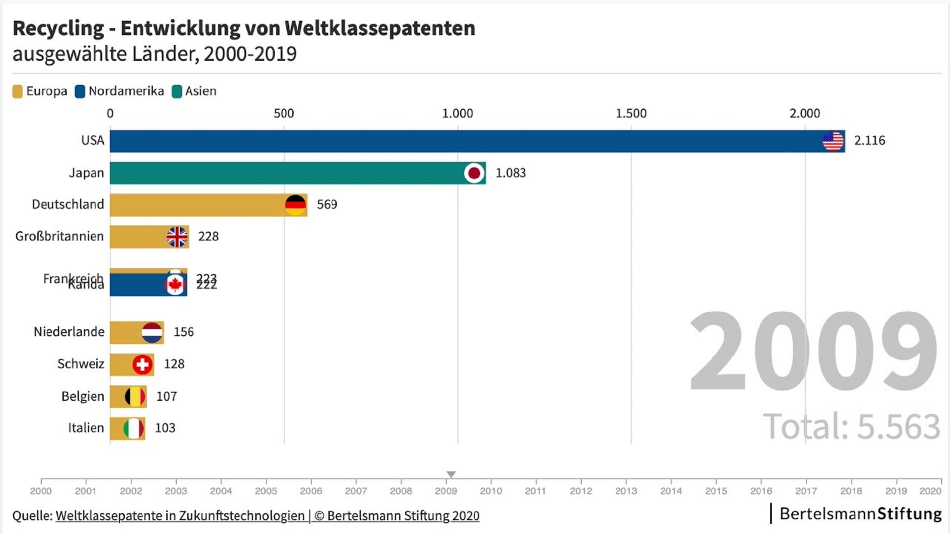 Innovationsstandort Deutschland bei Zukunftstechnologien unter Druck