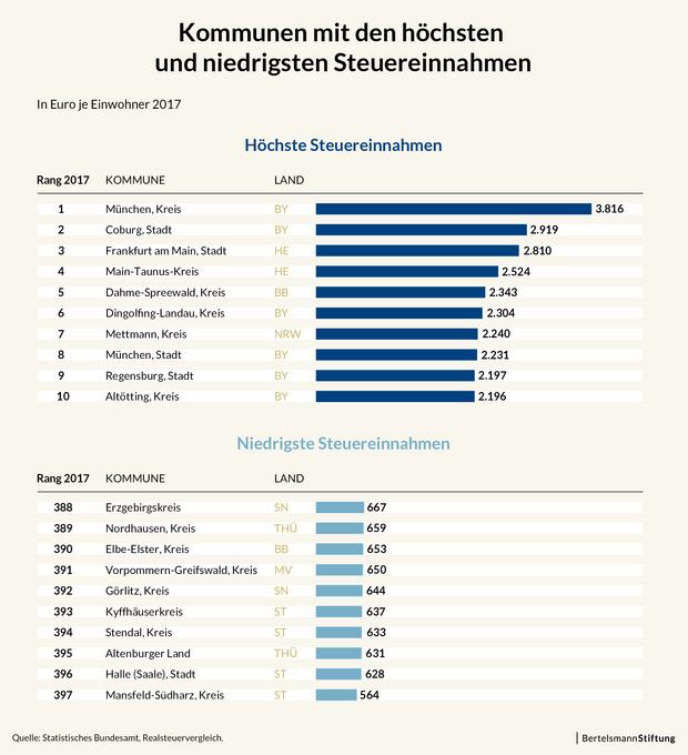 Kommunen mit den höchsten und niedrigsten Steuereinnahmen