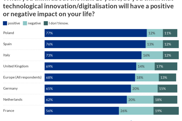 When you think about the next 15 years, do you think that technological innovation/digitalisation will have a positive or negative impact on your life?