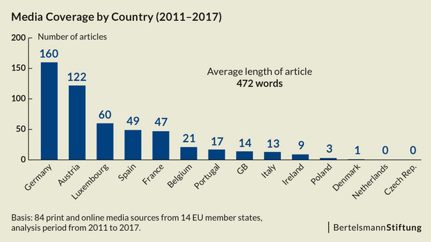 A chart shows how much media coverage the European Citizens' Initiative gets in several EU member states.