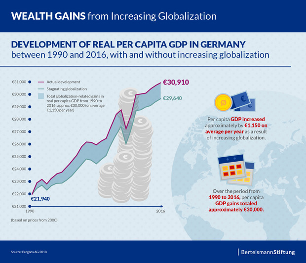 A chart shows the wealth gains Germany made from the increasing globalization between 1990 and 2016.