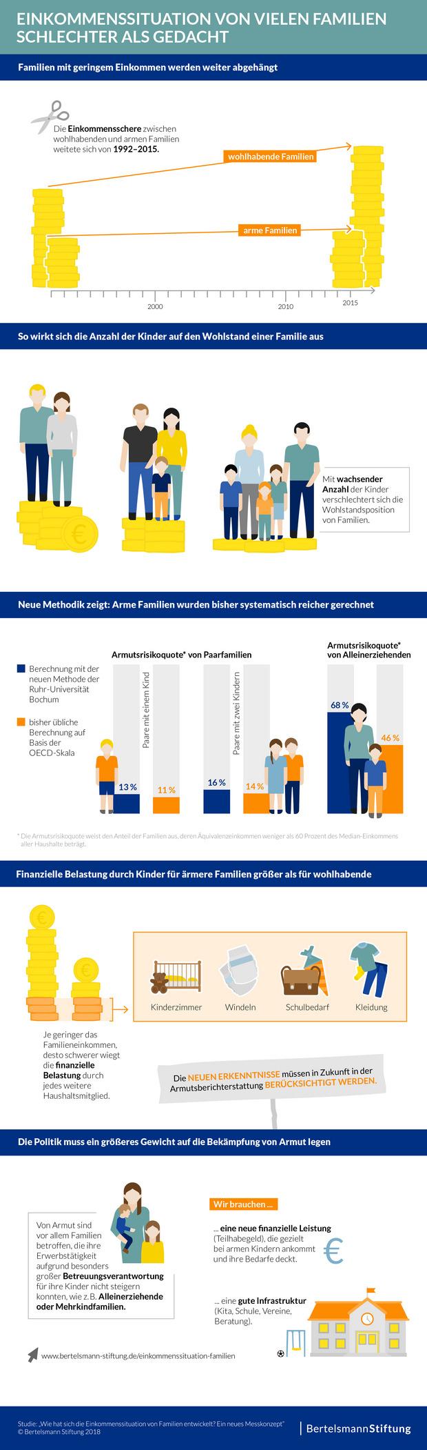 Die Infografik fasst die Ergebnisse unserer Studie zur Einkommenssituation von Familien zusammen. Sie zeigt, dass mit der Zahl der Kinder das Familieneinkommen sinkt und und insbesondere Alleinerziehende stärker von Armut bedroht sind als bislang bekannt.