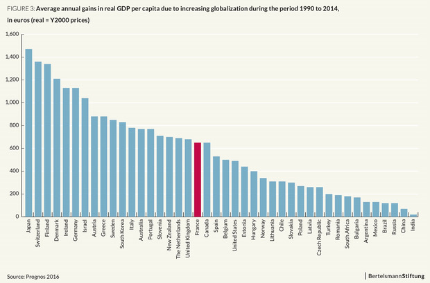 "Grafik ""Annual gains in real GDP due to increasing globalization""."