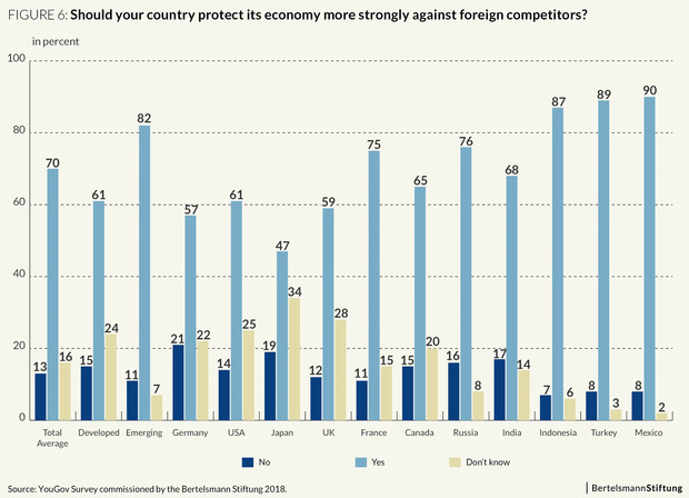 "A graphic shows what people from twelve countries answered to the question: ""Should your Country protect it's economy more strongly against foreign competitors?"""