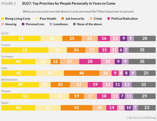 The chart shows the biggest worries the citizens in France, Germany, Italy, the Netherlands, Poland, Spain and the EU27 have in their personal lives.