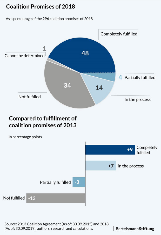 Graphic with pie chart for coalition promise