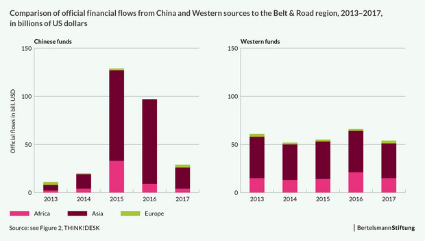 Comparison of official financial flows from China and Western sources to the Belt & Road region, 2013-2017, in billions of US dollars