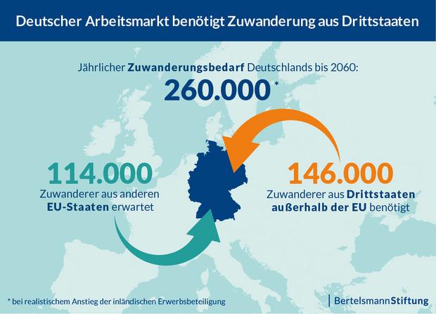 Braucht Deutschland Zuwanderung