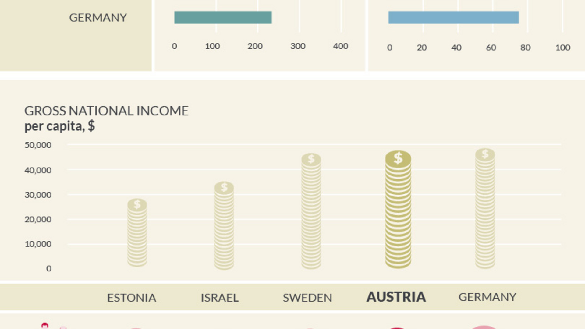 Key figures for Austria in comparison to Estonia, Israel, Germany and Sweden.