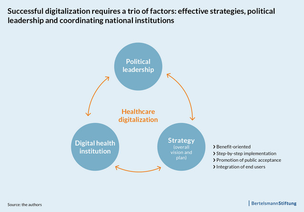 Trio of factors for succesfull digitilization