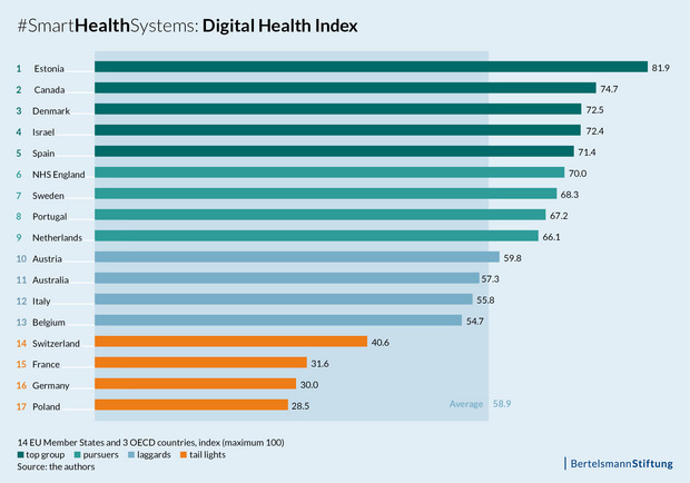 Digital-Health-Index: Ranking