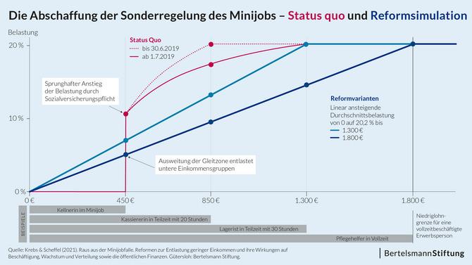 Grafik Reformsimulation