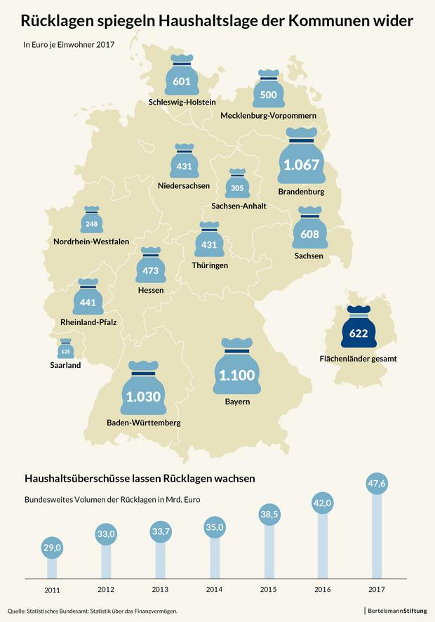Infografik zu den Haushaltsrücklagen der kommunen in deutschland in Europ je Einwohner 2017