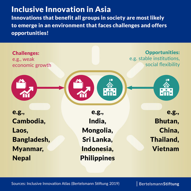 Inclusive Innovation in Asia. Innovations that benefit all groups in society are most likely to emerge in an environment that faces challenges and offers opportunities!