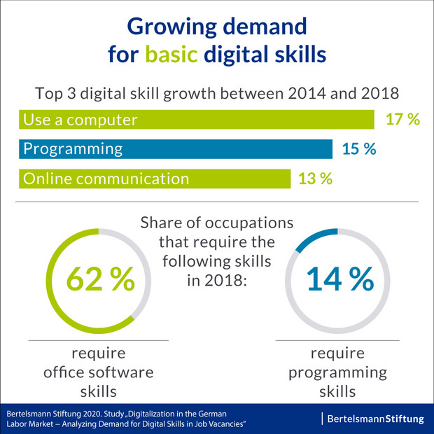 Growing demand for basic digital skills