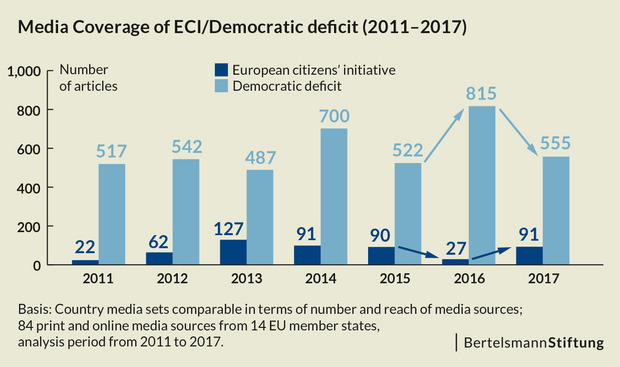 A chart shows that media report almost nine times more about the democracy deficit of the EU than about the European Citizens' Initiative.