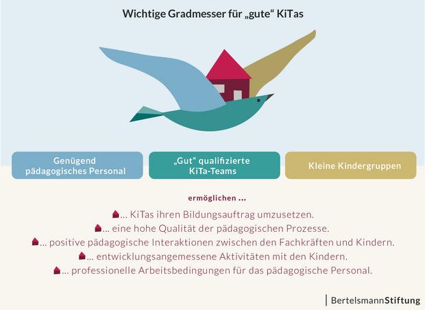 Die Grafik zeigt, was Gradmesser für eine gute Kita sind: Genügend pädagogisches Personal, gut qualifizierte Kita-Teams und kleine Kindergruppen.