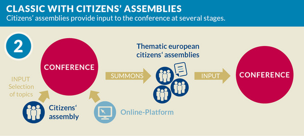 Model 2, Citizens' Assembly with random selected EU Citizens